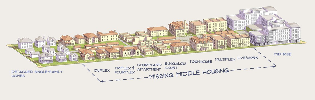 "Types of ""missing middle"" housing"